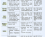 푸드트럭 영업신고절차 방업 한국창업능력개발원